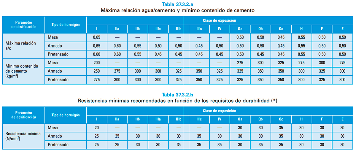 Tabla de Materiales del Hormigón